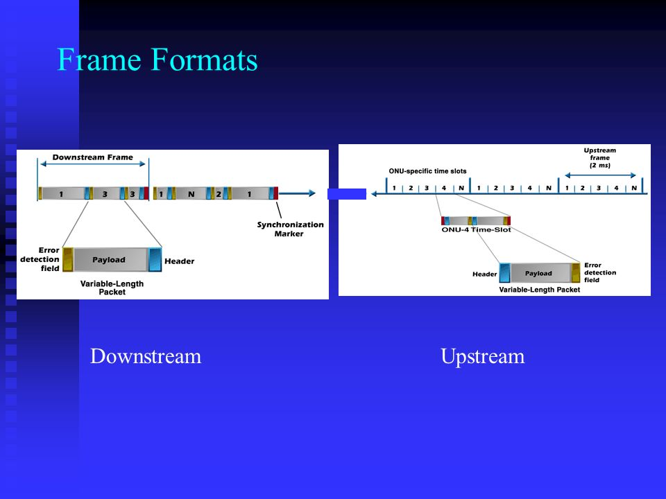 Frame Formats Downstream Upstream
