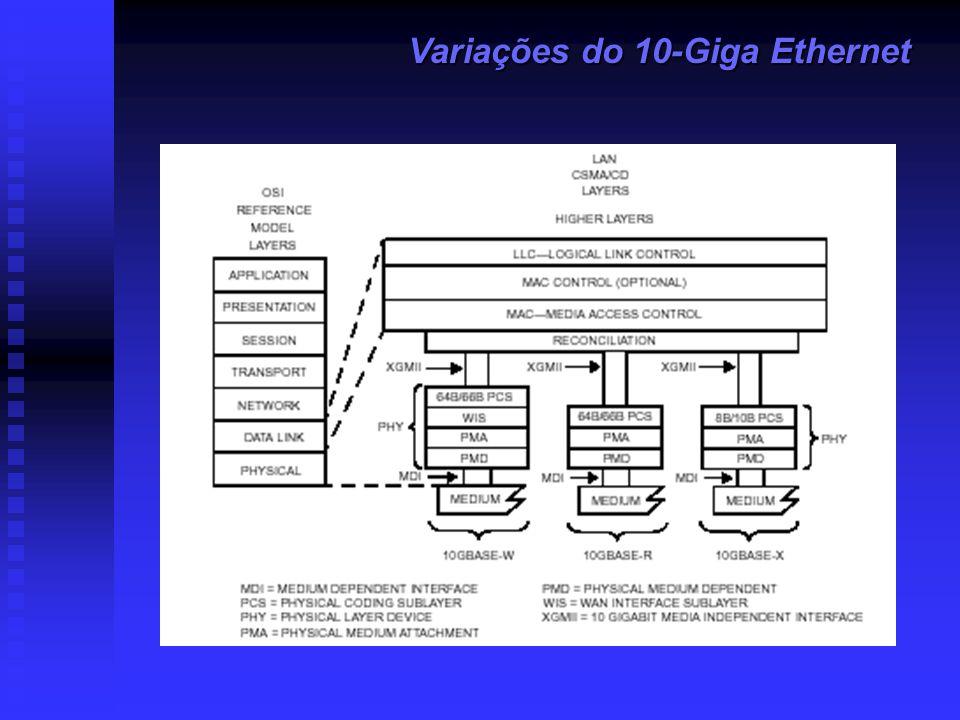 Variações do 10-Giga Ethernet
