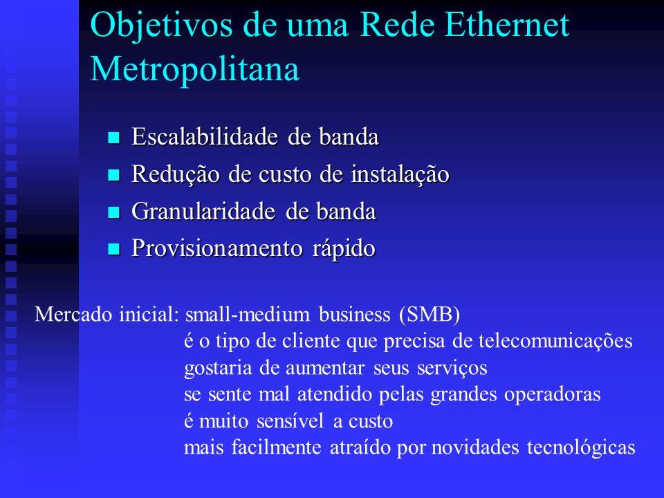 Objetivos de uma Rede Ethernet Metropolitana