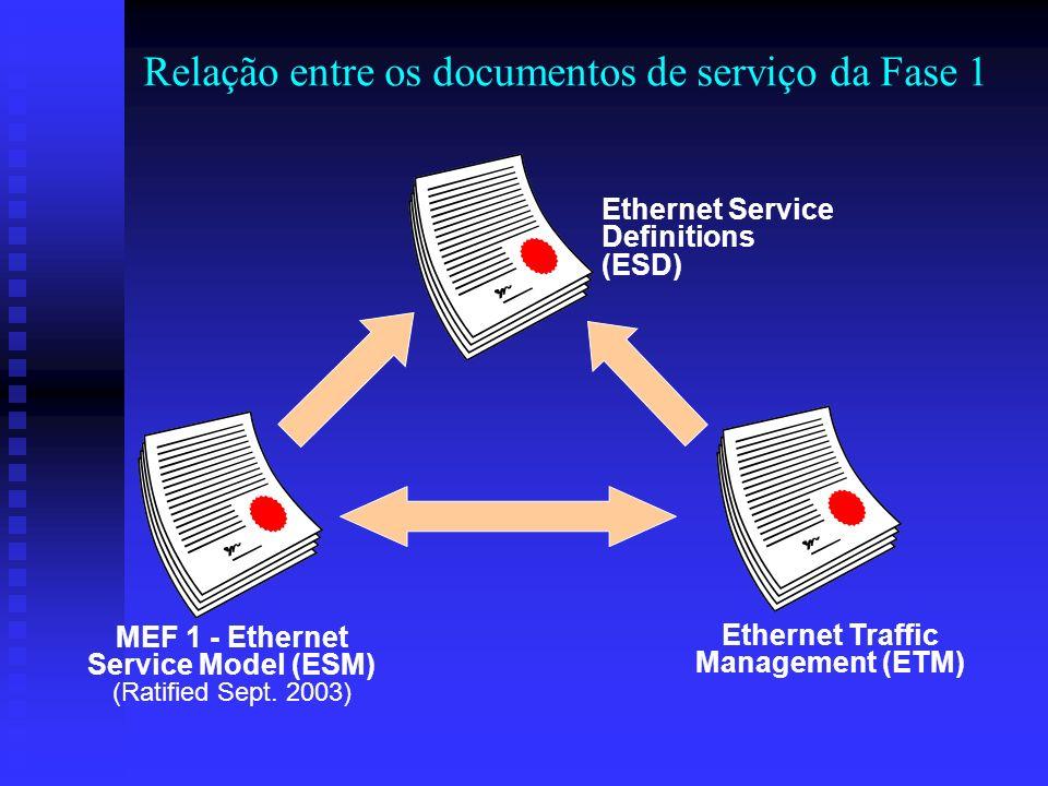 Relação entre os documentos de serviço da Fase 1
