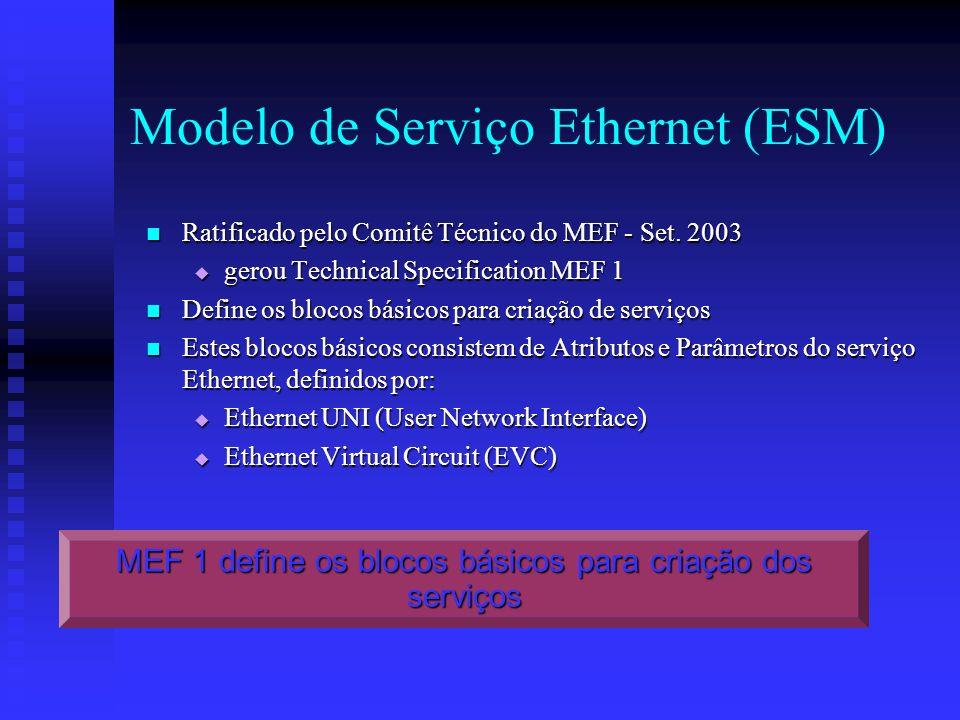 Modelo de Serviço Ethernet (ESM)