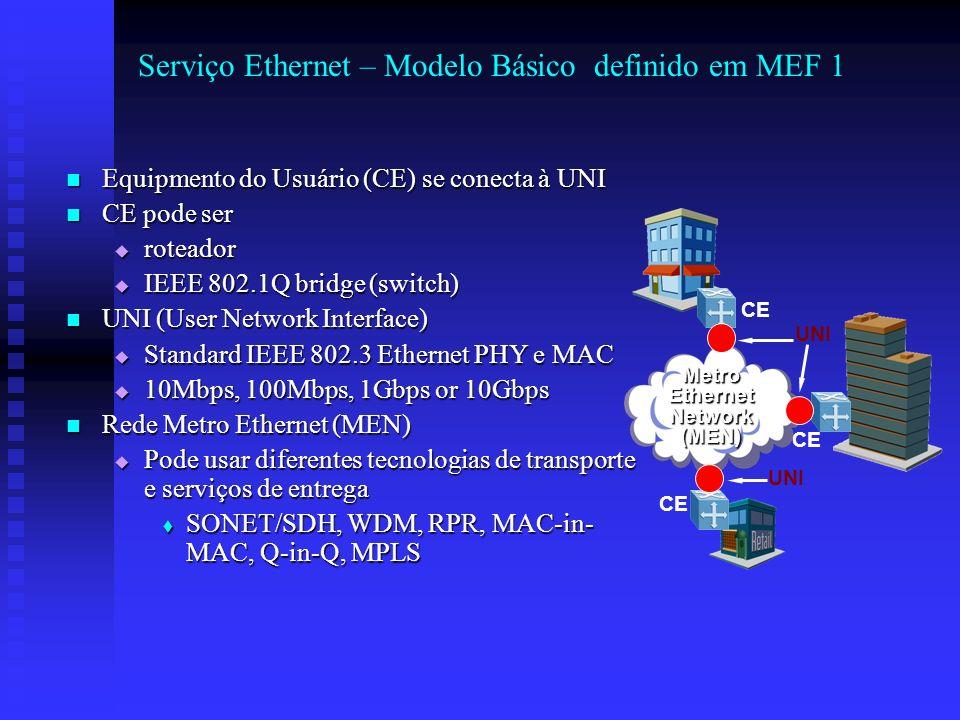 Serviço Ethernet – Modelo Básico definido em MEF 1