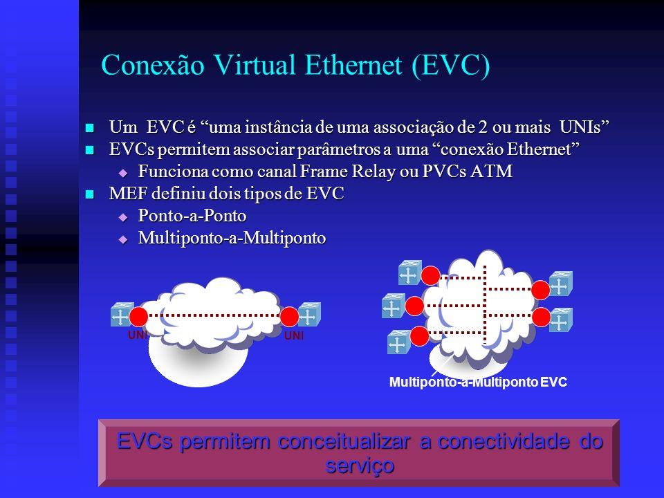 Conexão Virtual Ethernet (EVC)