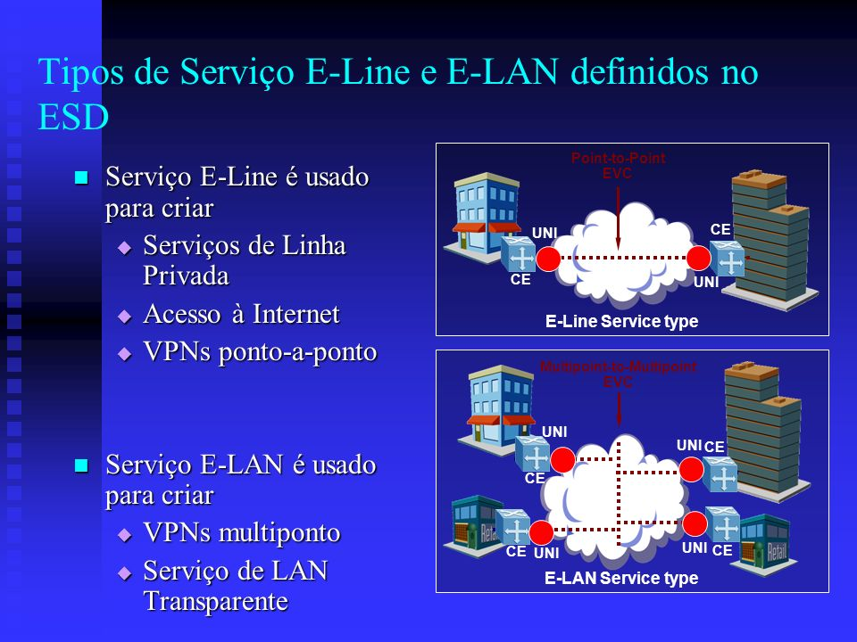 Tipos de Serviço E-Line e E-LAN definidos no ESD