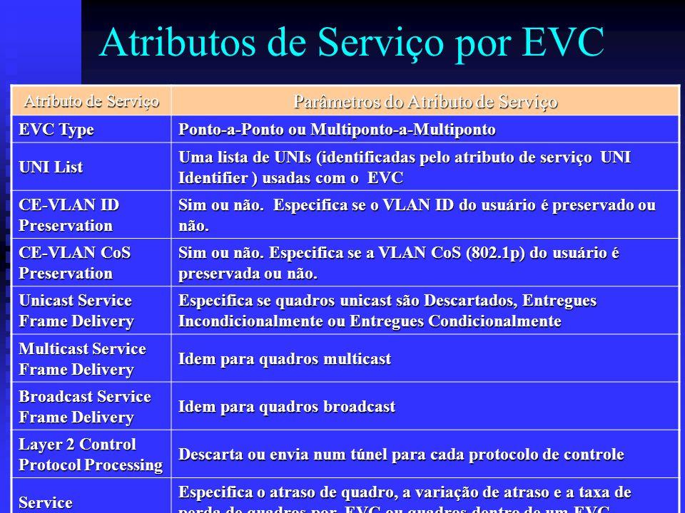 Atributos de Serviço por EVC