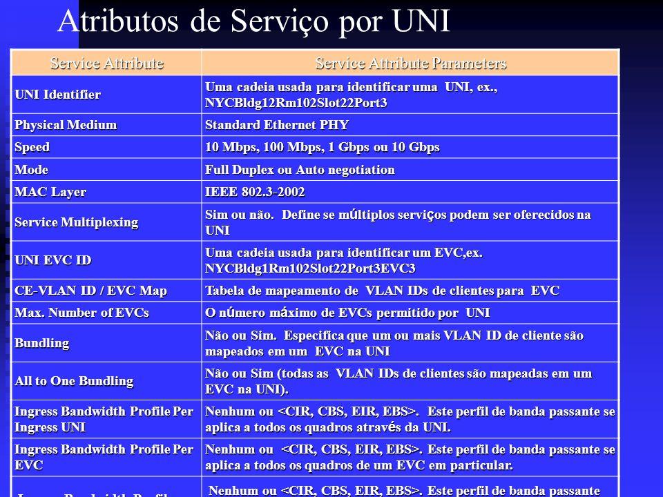 Atributos de Serviço por UNI