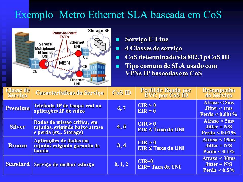 Exemplo Metro Ethernet SLA baseada em CoS