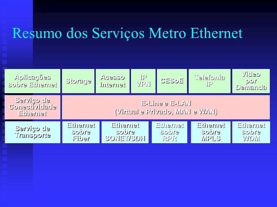 Resumo dos Serviços Metro Ethernet