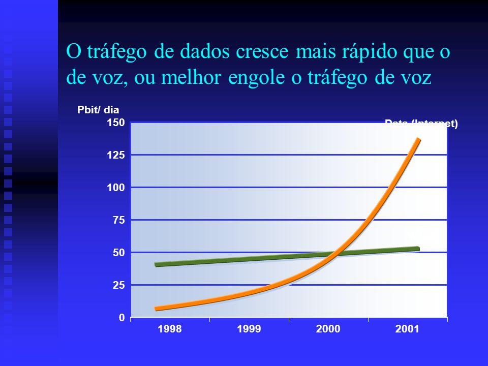 O tráfego de dados cresce mais rápido que o de voz, ou melhor engole o tráfego de voz