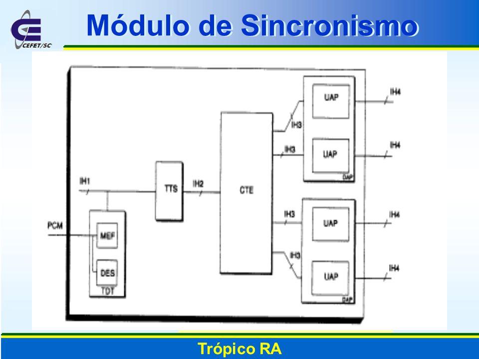 Módulo de Sincronismo Trópico RA
