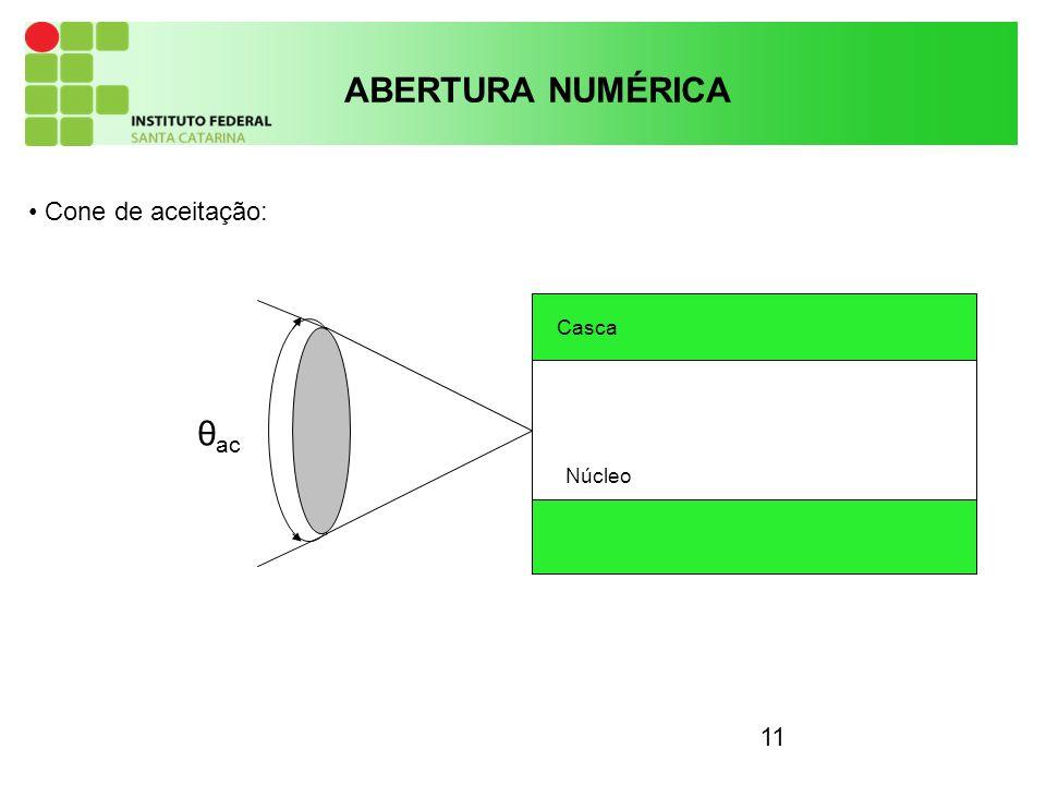 ABERTURA NUMÉRICA Cone de aceitação: Casca θac Núcleo