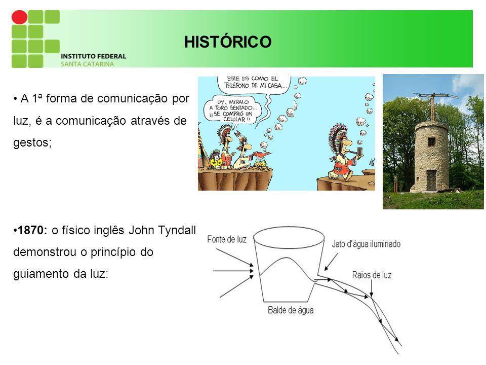 HISTÓRICO A 1ª forma de comunicação por luz, é a comunicação através de gestos;