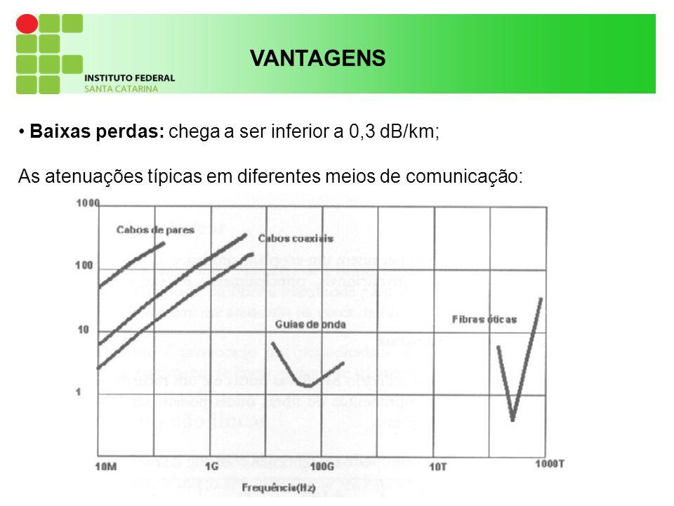 VANTAGENS Baixas perdas: chega a ser inferior a 0,3 dB/km;