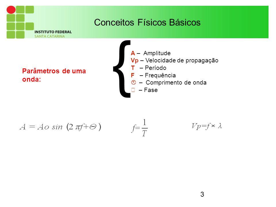 { Conceitos Físicos Básicos Parâmetros de uma onda: A – Amplitude