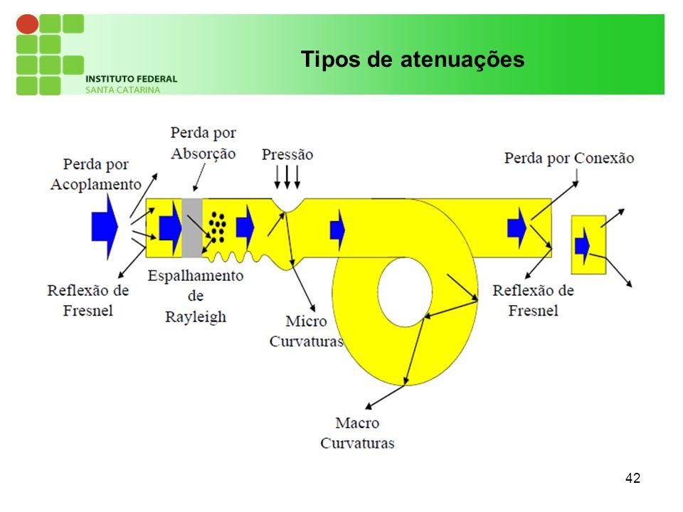 Tipos de atenuações 42