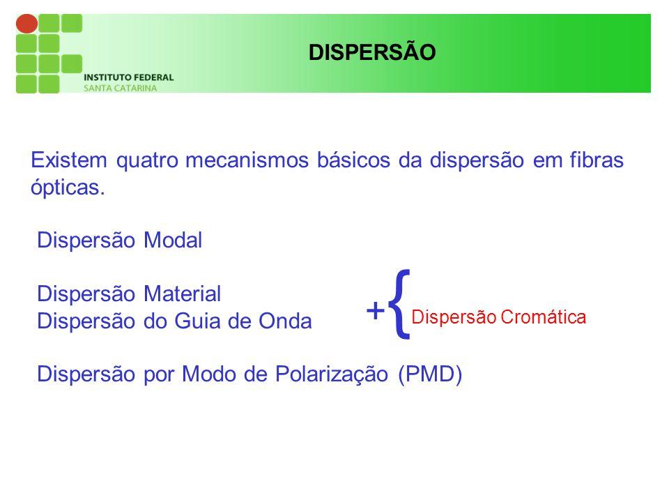 +{Dispersão Cromática