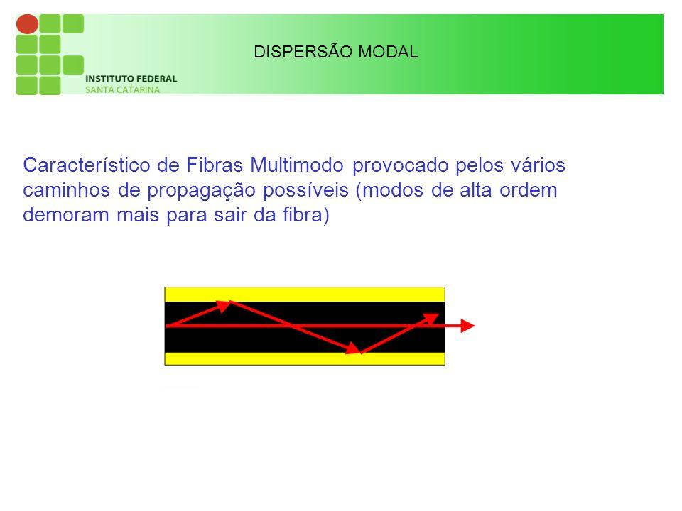Característico de Fibras Multimodo provocado pelos vários