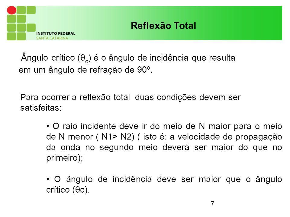 Reflexão Total Ângulo crítico (θc) é o ângulo de incidência que resulta em um ângulo de refração de 90o.