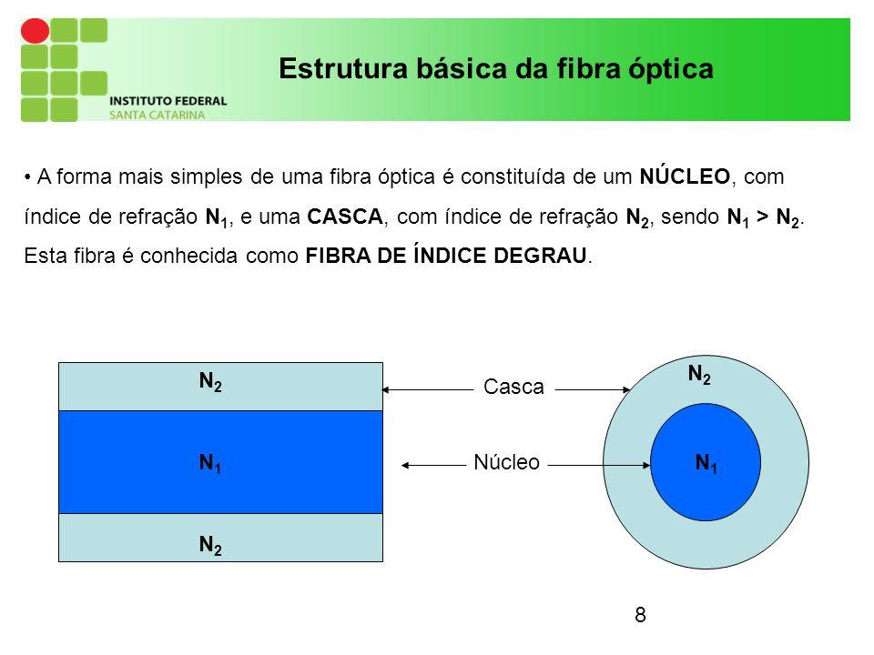 Estrutura básica da fibra óptica