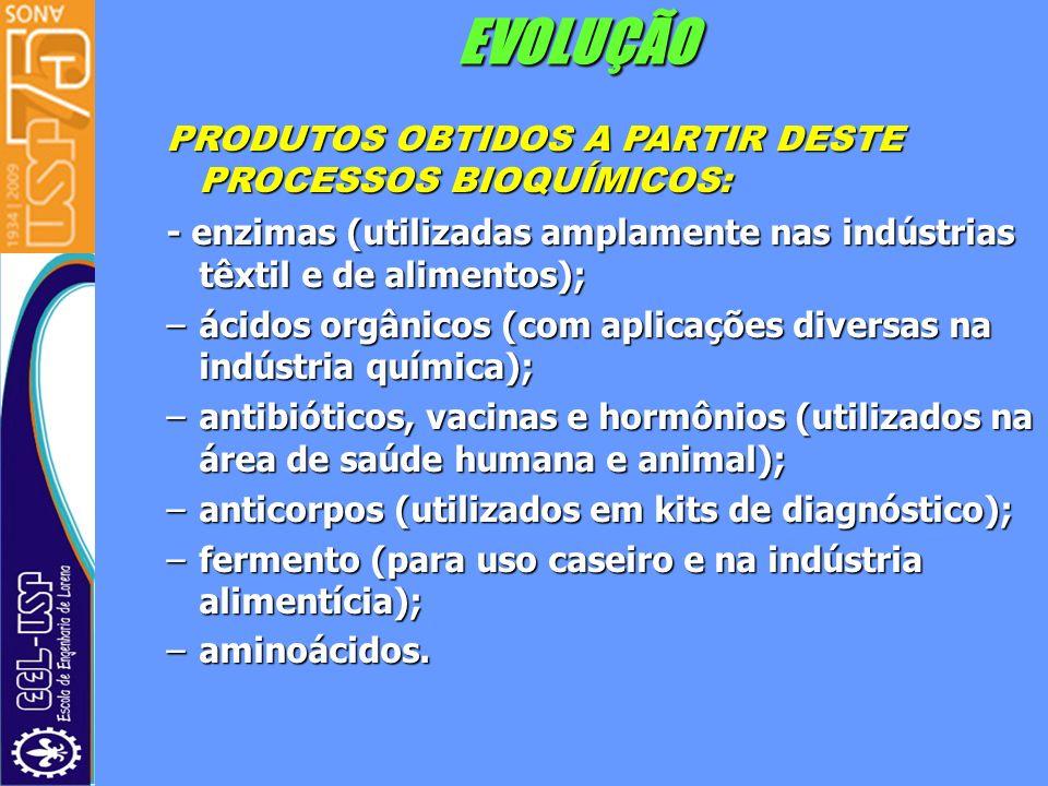 EVOLUÇÃO PRODUTOS OBTIDOS A PARTIR DESTE PROCESSOS BIOQUÍMICOS: