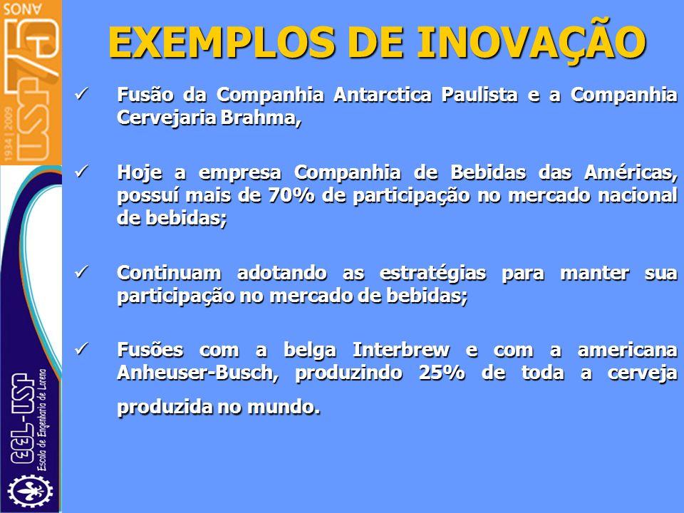EXEMPLOS DE INOVAÇÃOFusão da Companhia Antarctica Paulista e a Companhia Cervejaria Brahma,