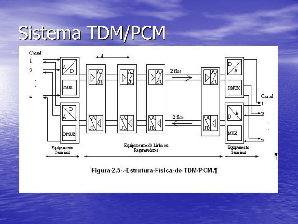 Sistema TDM/PCM