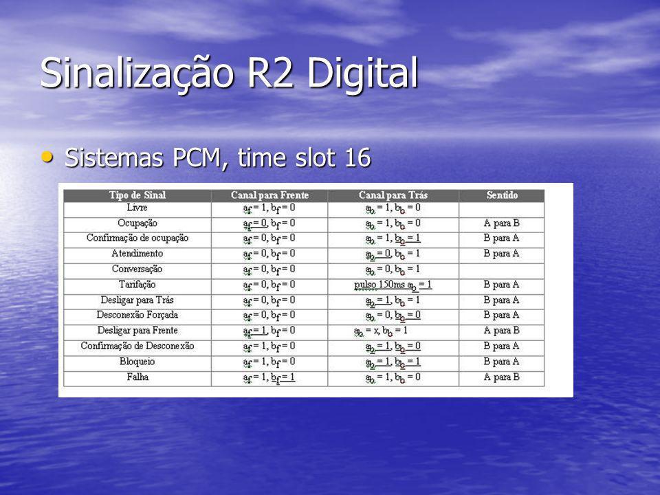 Sinalização R2 Digital Sistemas PCM, time slot 16
