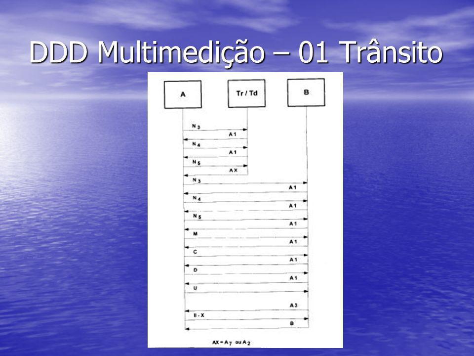 DDD Multimedição – 01 Trânsito