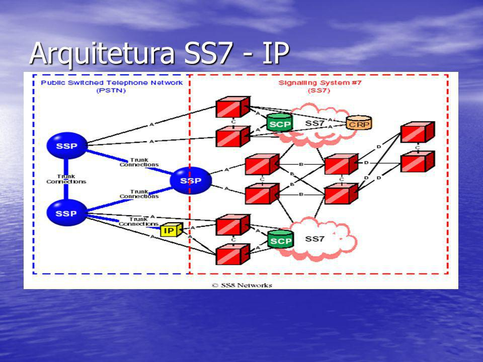 Arquitetura SS7 - IP