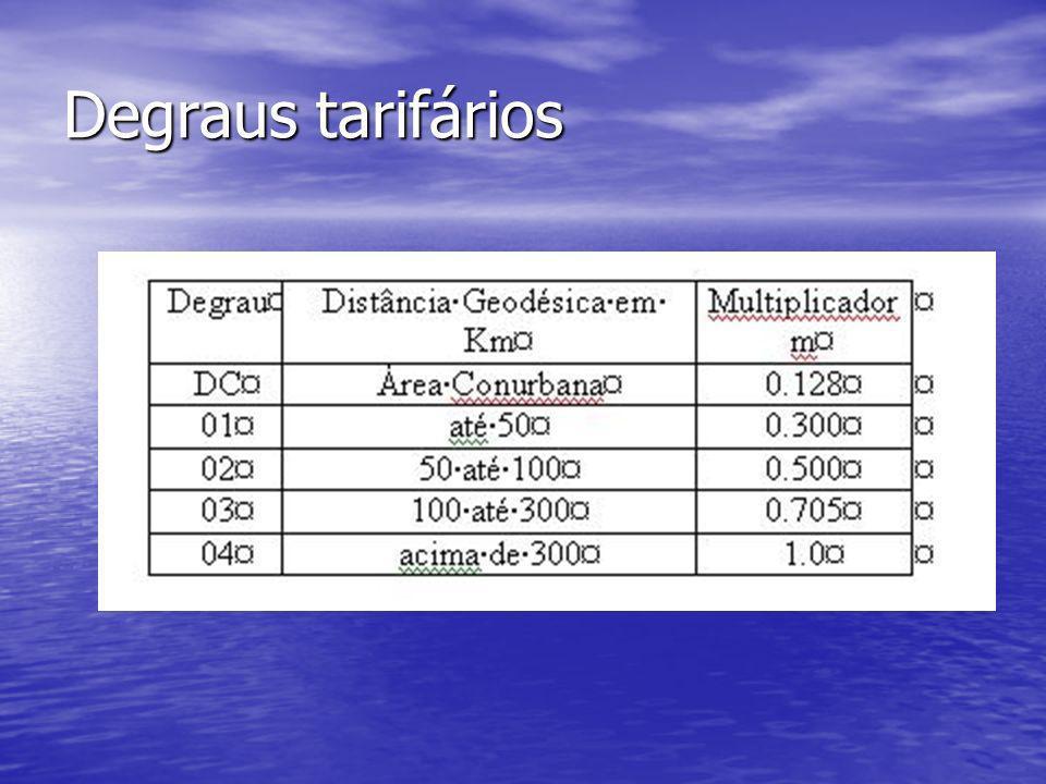 Degraus tarifários