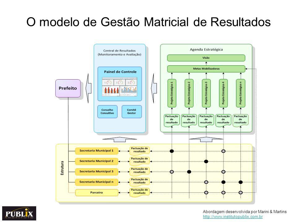 O modelo de Gestão Matricial de Resultados