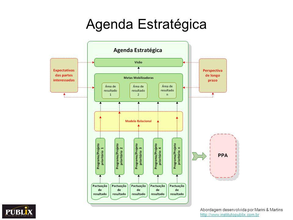 Agenda Estratégica Abordagem desenvolvida por Marini & Martins