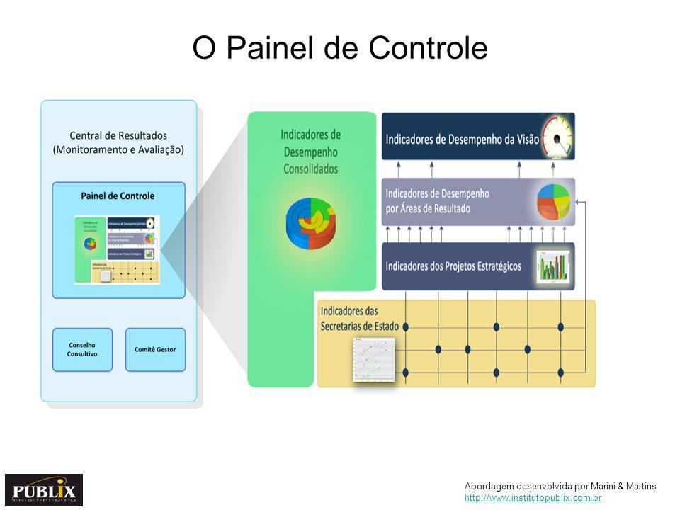 O Painel de Controle Abordagem desenvolvida por Marini & Martins