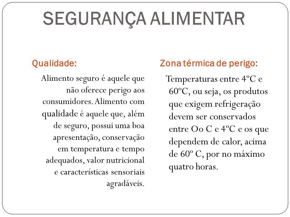 SEGURANÇA ALIMENTAR Qualidade: Zona térmica de perigo: