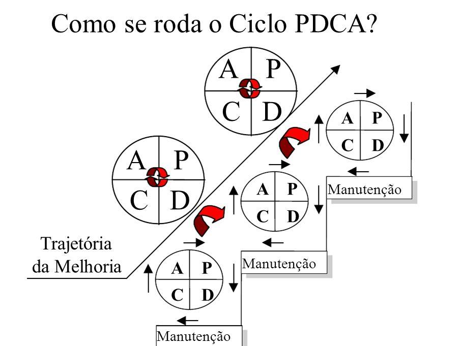 C D A P C D Como se roda o Ciclo PDCA Trajetória da Melhoria A P C D