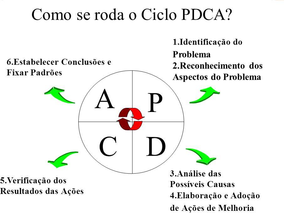 A P C D Como se roda o Ciclo PDCA Problema 2.Reconhecimento dos