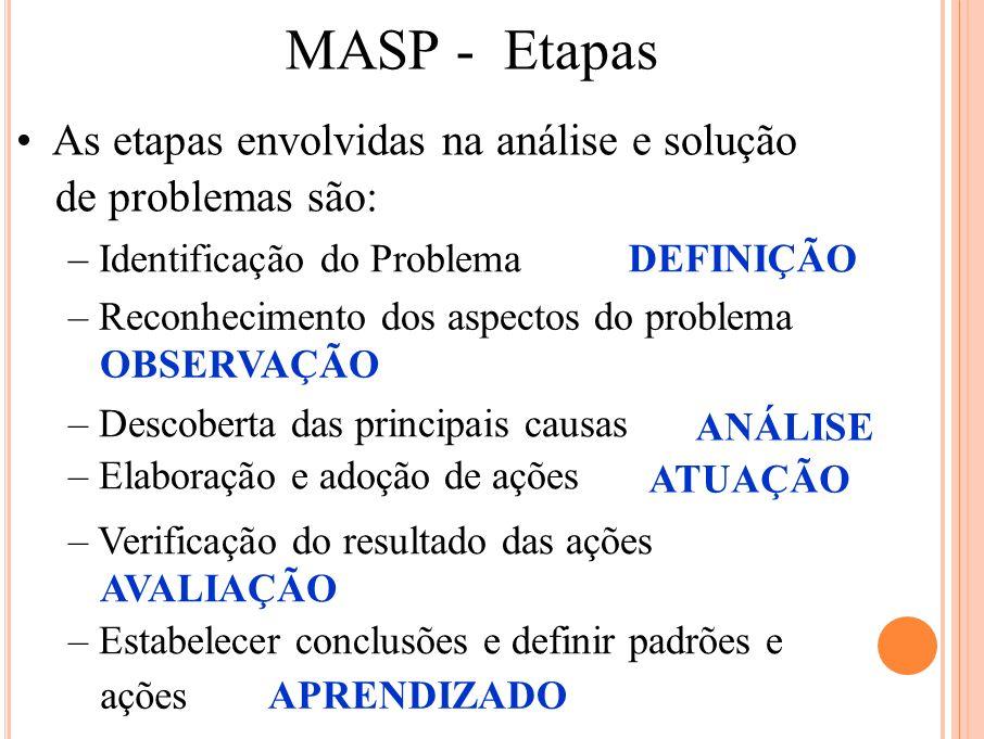 MASP - Etapas • As etapas envolvidas na análise e solução