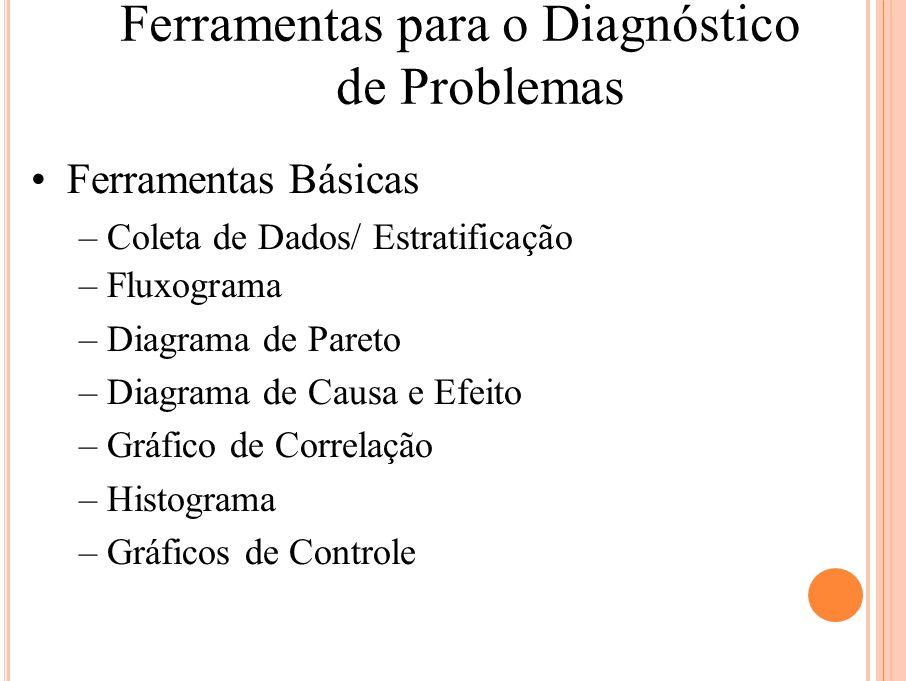 Ferramentas para o Diagnóstico
