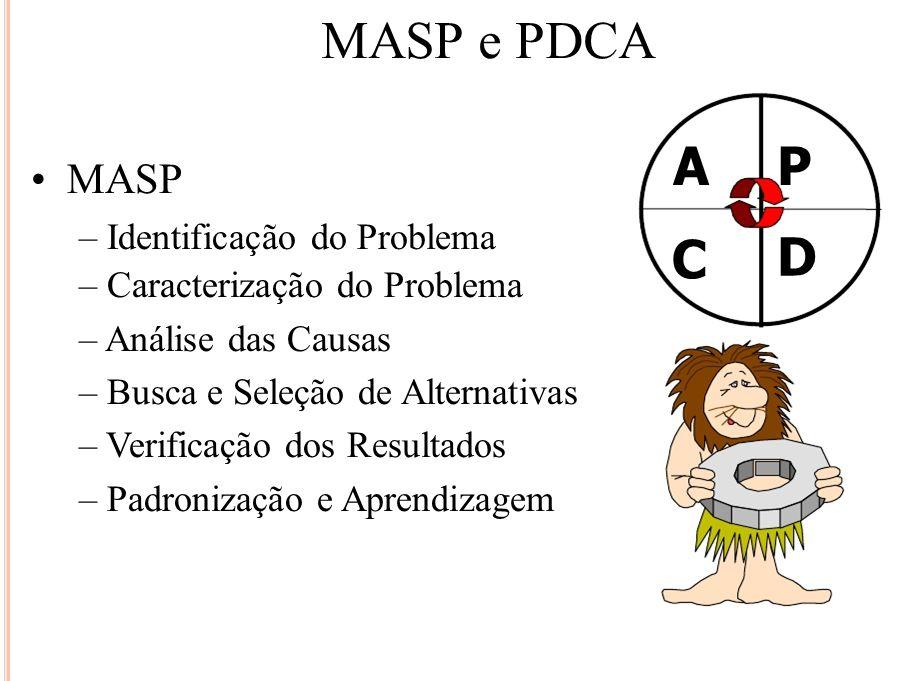 MASP e PDCA A P C D • MASP – Identificação do Problema