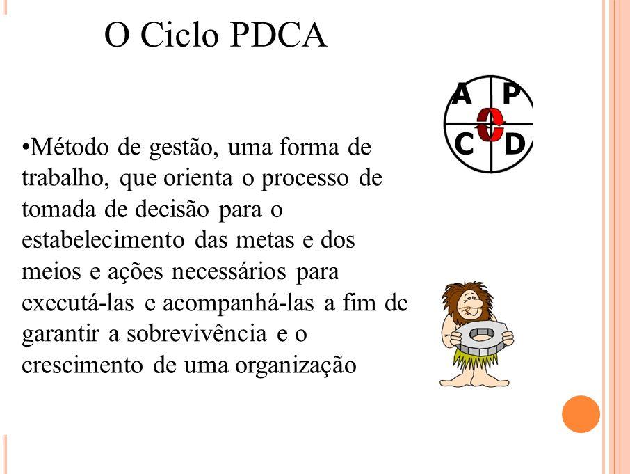 O Ciclo PDCA C D •Método de gestão, uma forma de