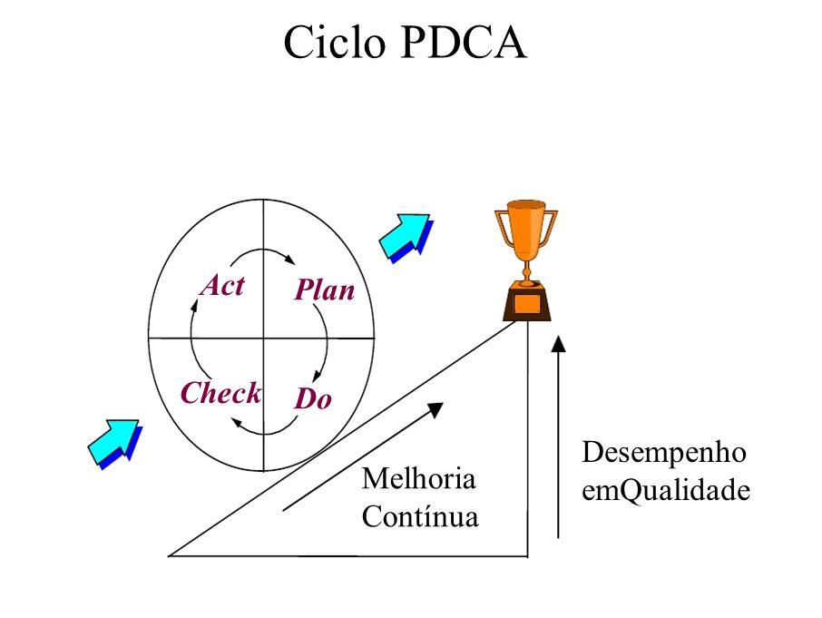 Ciclo PDCA Act Check Plan Do Desempenho emQualidade Melhoria Contínua