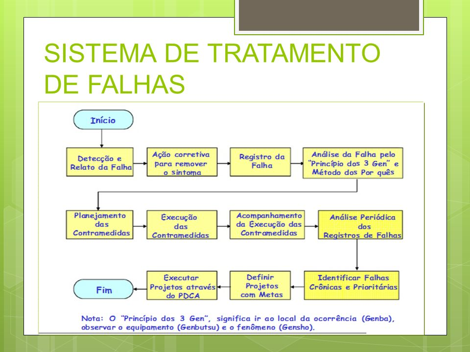 SISTEMA DE TRATAMENTO DE FALHAS