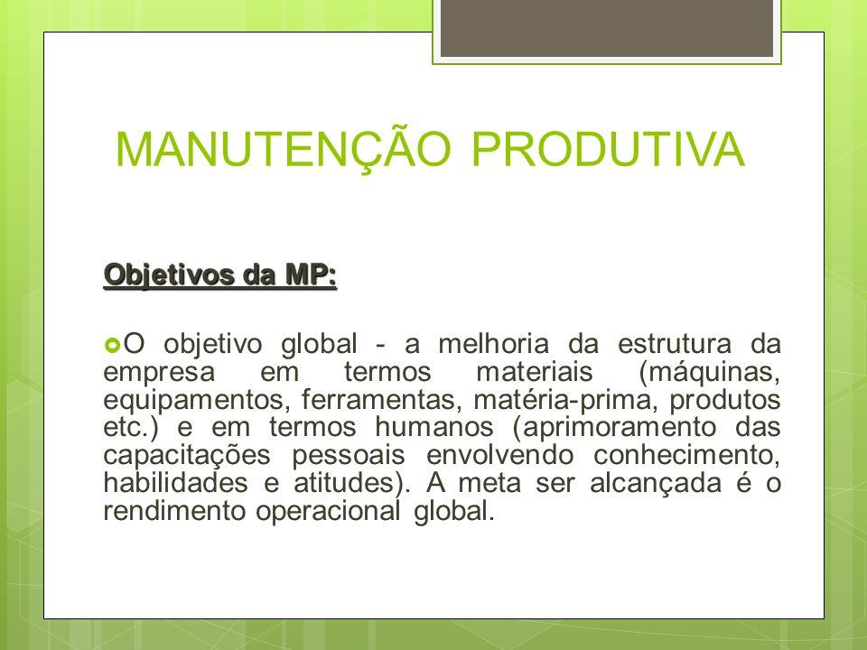 MANUTENÇÃO PRODUTIVA Objetivos da MP:
