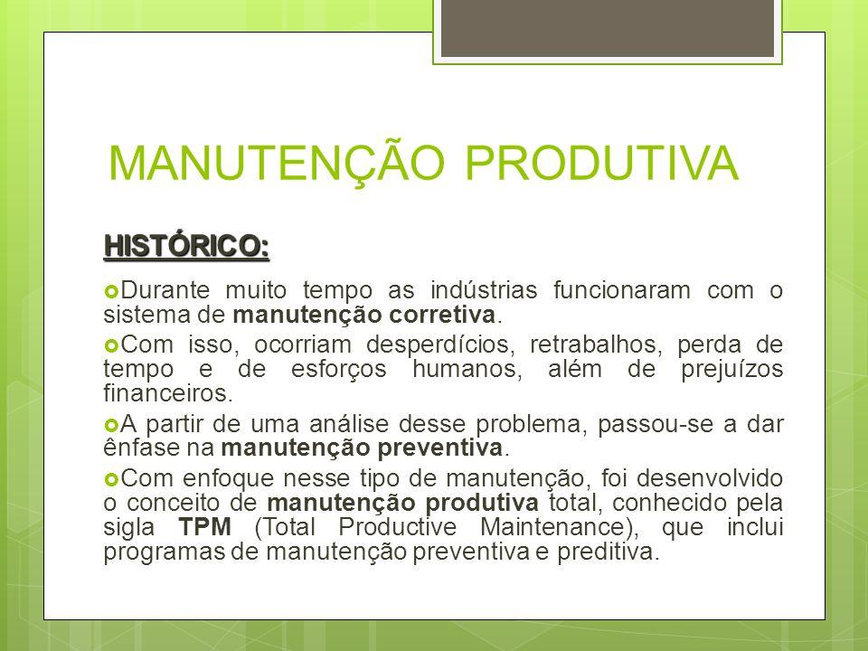 MANUTENÇÃO PRODUTIVA HISTÓRICO: