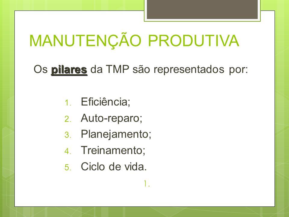 MANUTENÇÃO PRODUTIVA Os pilares da TMP são representados por: