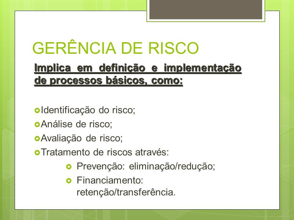 GERÊNCIA DE RISCO Implica em definição e implementação de processos básicos, como: Identificação do risco;