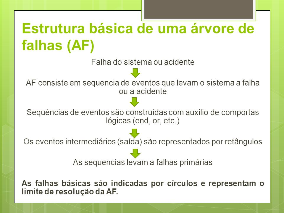 Estrutura básica de uma árvore de falhas (AF)