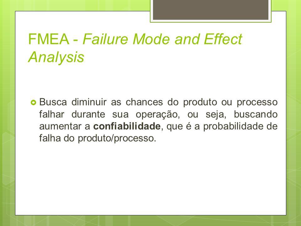 FMEA - Failure Mode and Effect Analysis