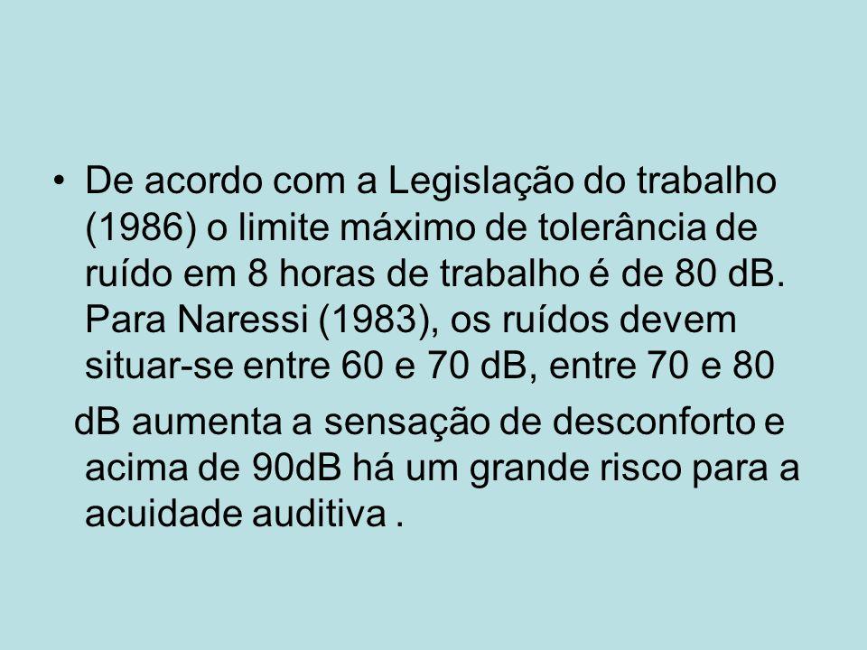 De acordo com a Legislação do trabalho (1986) o limite máximo de tolerância de ruído em 8 horas de trabalho é de 80 dB. Para Naressi (1983), os ruídos devem situar-se entre 60 e 70 dB, entre 70 e 80