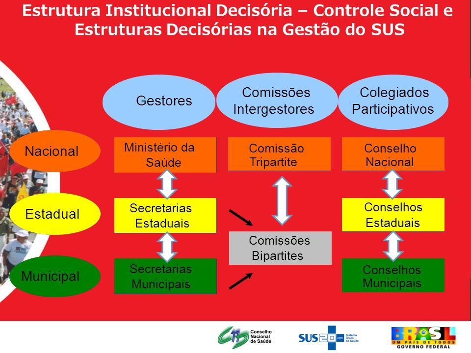 Estrutura Institucional Decisória – Controle Social e